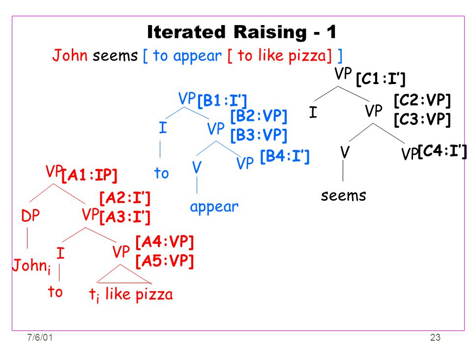 Iterated Raising - 1 John seems [ to appear [ to like pizza] ] VP
